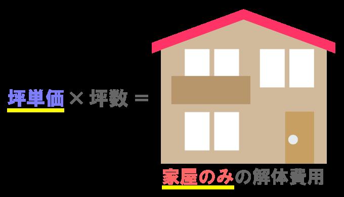 坪単価の説明