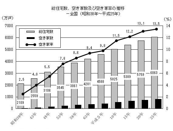 空き家に関する統計