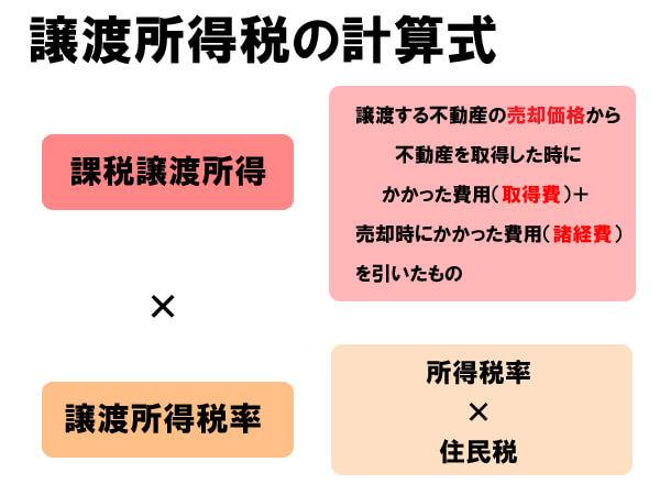 souzokuzei3