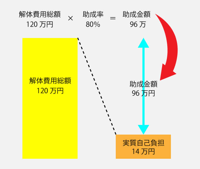 助成金の計算図1