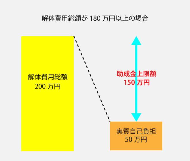 助成金計算方法2