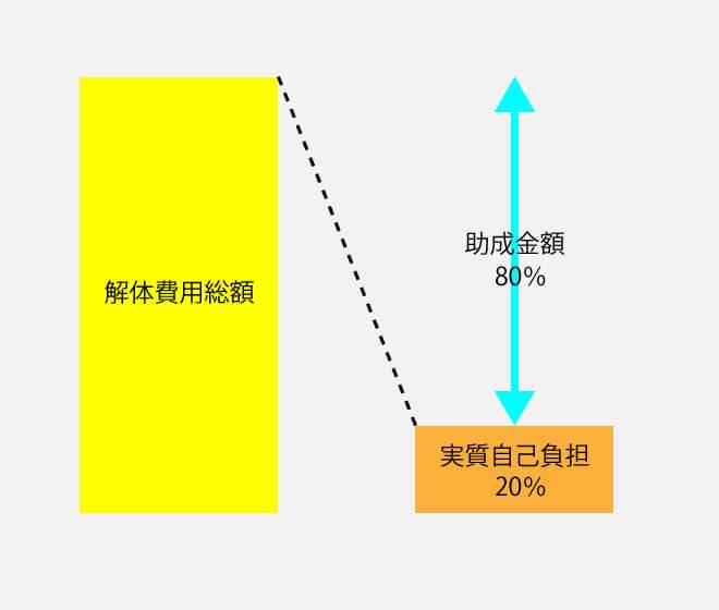 助成率の解説図