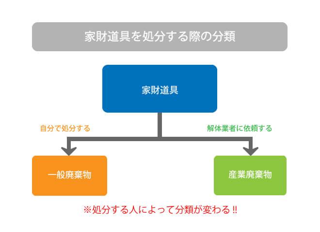 ゴミの分類図