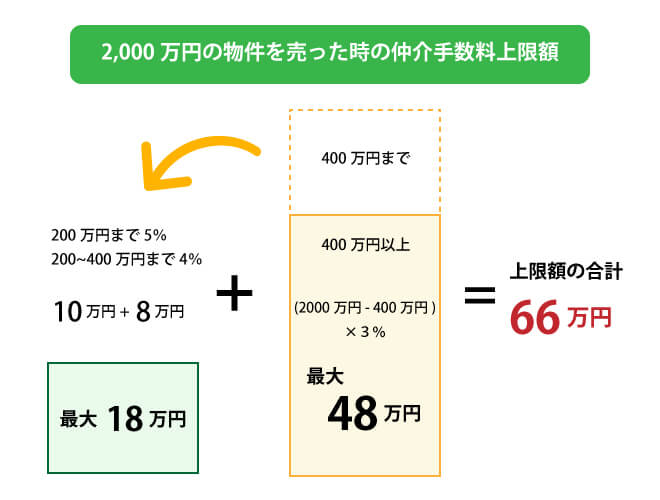 2000万円の物件の仲介手数料上限額