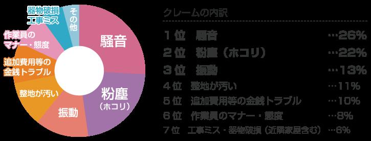 トラブル円グラフ
