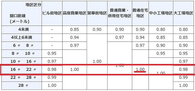 奥行価格補正率表の該当欄