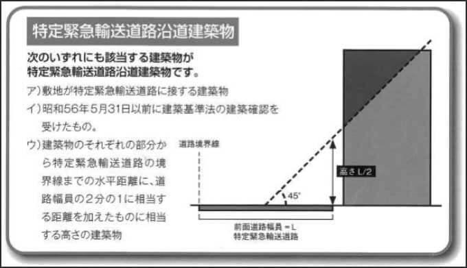 特定緊急輸送道路沿道建築物の条件