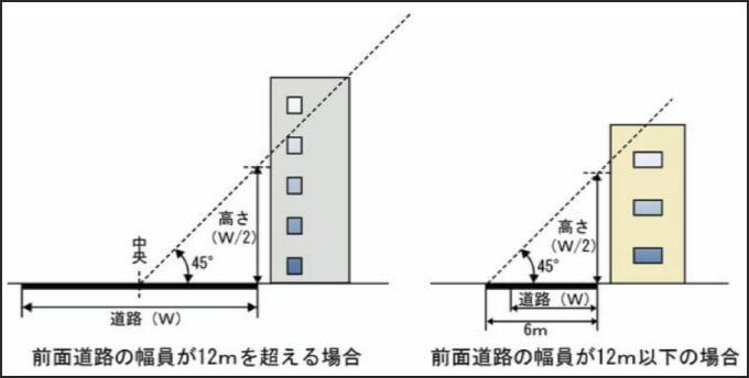 建物の高さに関する条件