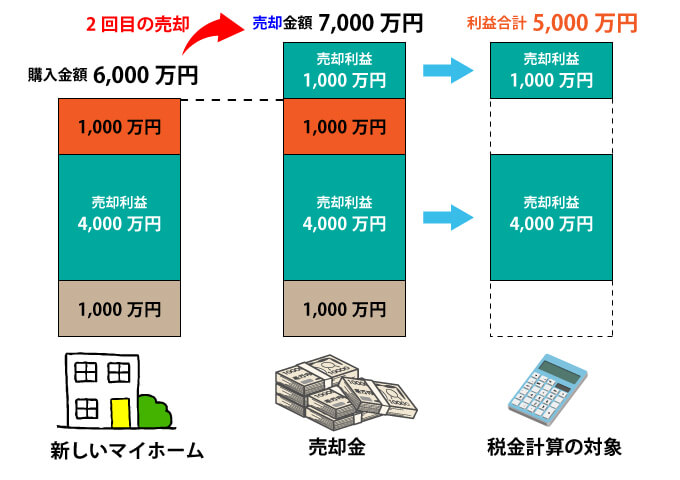 税金対象のイメージ