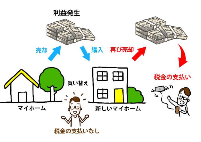 税金が発生するイメージ