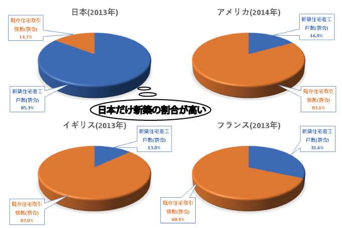 住宅市場における新築と中古の流通割合に関する円グラフ