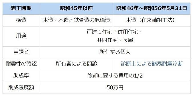 江東区 補助金