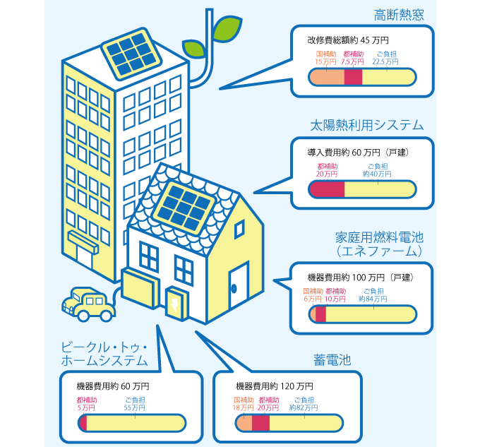 東京都住宅補助金