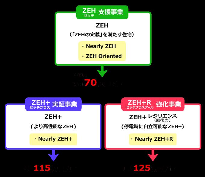 ZEHの概要