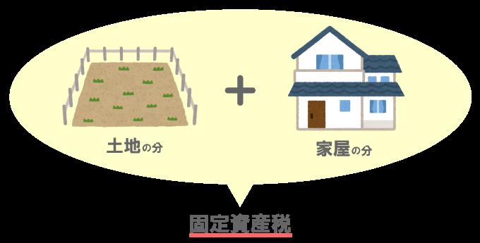 土地と家屋