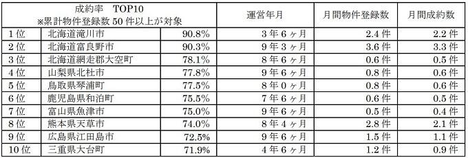 空き家バンク 成約率トップ10