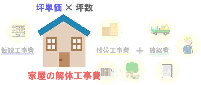 坪単価×坪数=家屋の解体費用