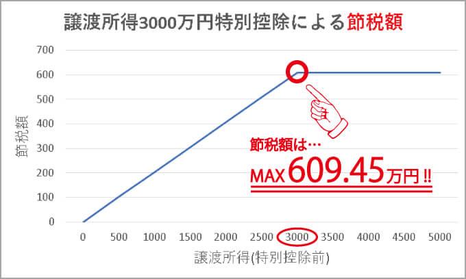 譲渡所得3000万円特別控除の節税額推移
