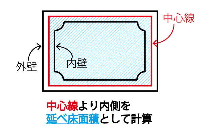 延べ床面積の考え方