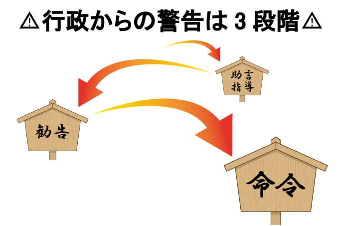行政からの警告は3段階