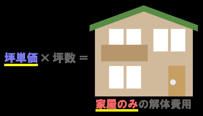 家屋のみの解体費用