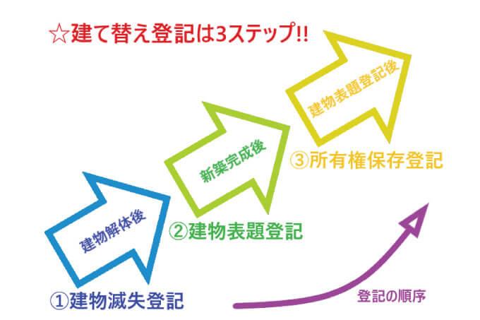 建て替え登記の3ステップ