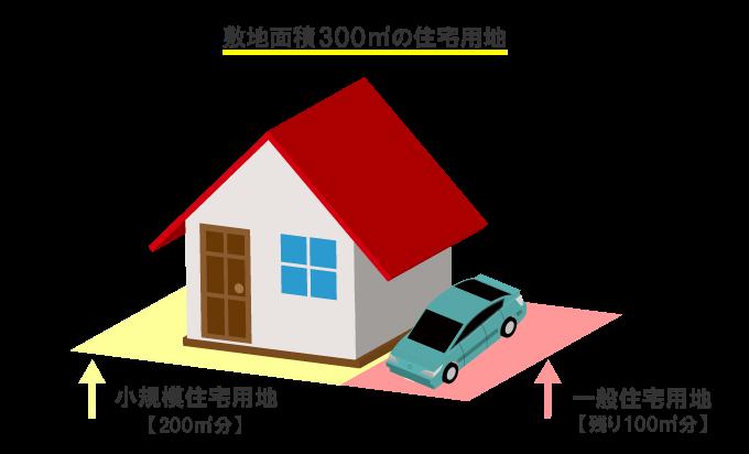 住宅用地について