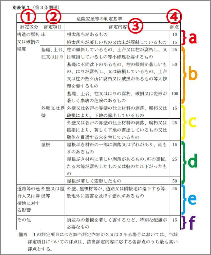 大阪府門真市「危険家屋等の判定基準」の見方