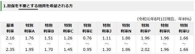 日本政策金融公庫 金利