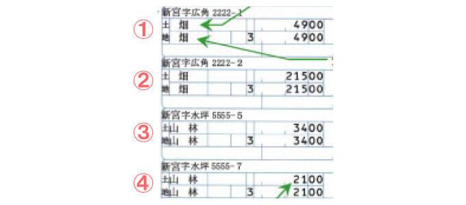 納税通知書の項目