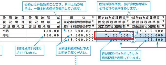 土地の固定資産税評価額