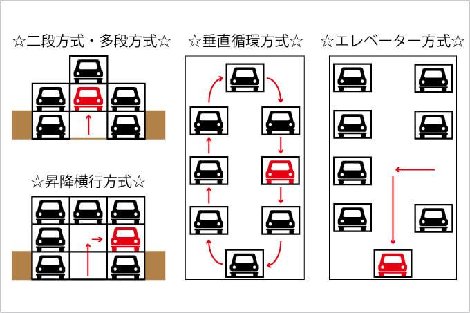 機械式立体駐車場の方式一覧