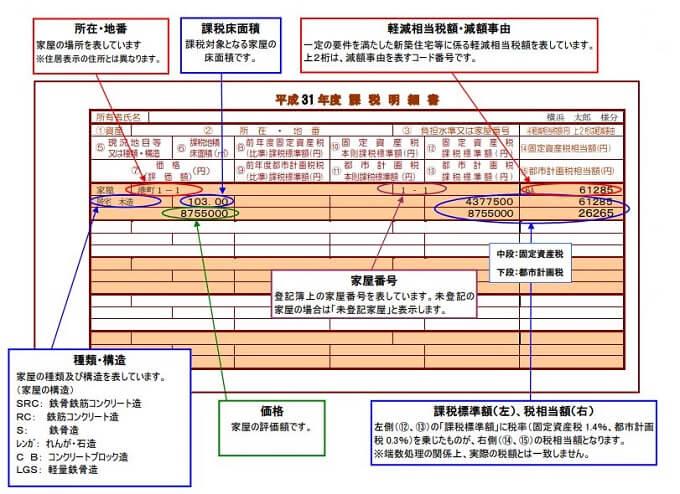 横浜市 固定資産税納税通知書