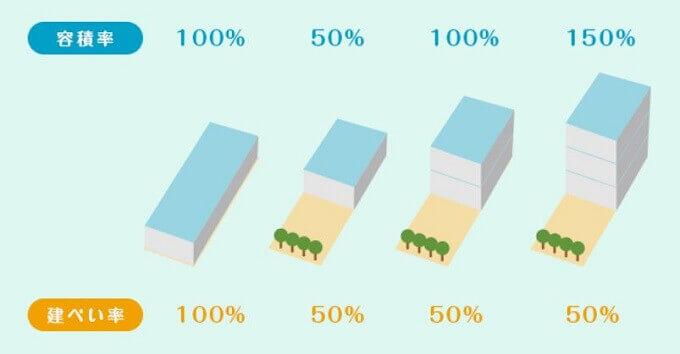 建ぺい率・容積率についてSUUMO